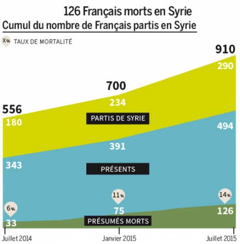 nombre de Djihadistes  Fraçais tués en Syrie