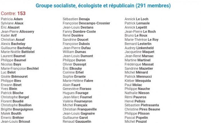 Scandale à l'Assemblée Nationale: Etat d'urgence: Contre l'avis du peuple français, une majorité de députés de gauche rejette la fermeture des mosquées salafistes !