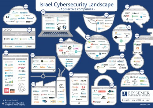 Israel Cybersecurity Landscape January 2017