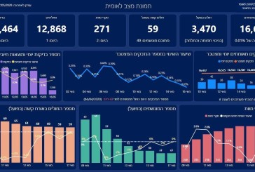 Ce matin dimanche , le nombre de décès en Israël dûs au Corona est passé à 271