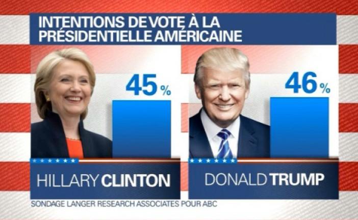 À une semaine de la présidentielle, Trump revient (très) fort dans les sondages